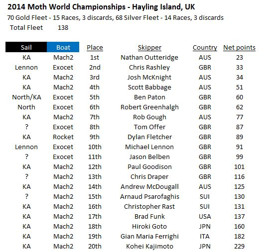 2014 Worlds Top 20 list